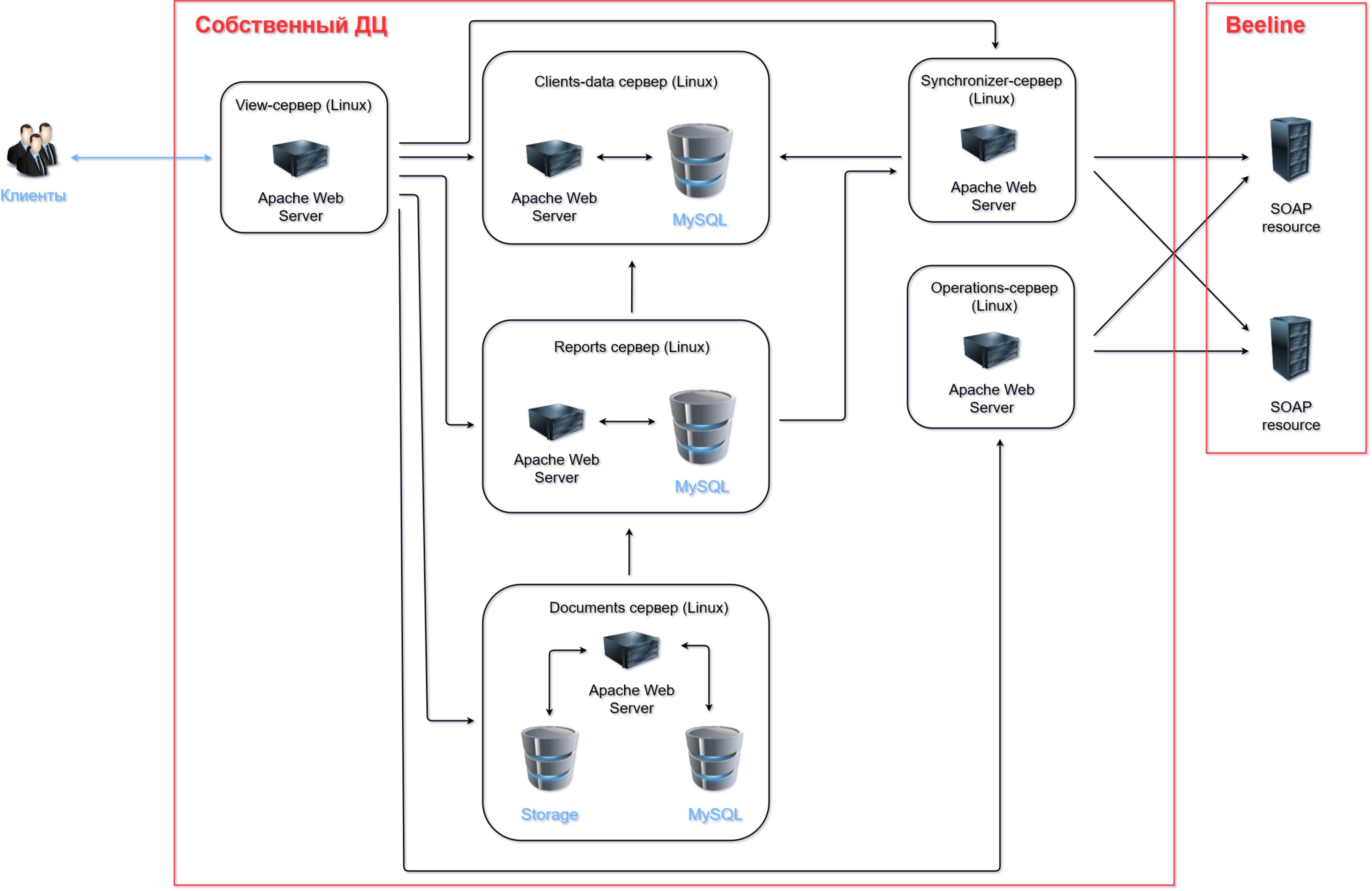 оптимизация производительности crm системы