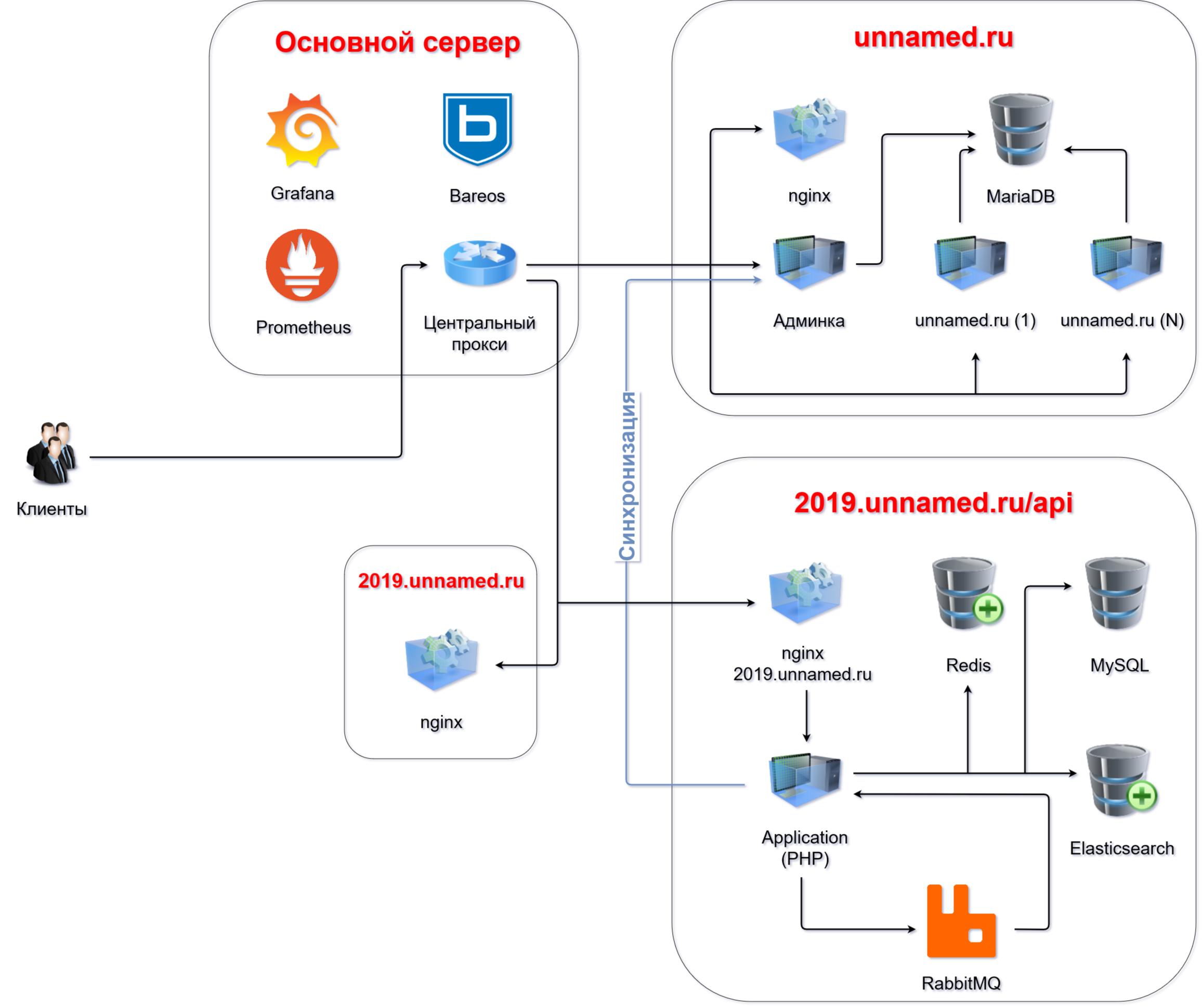 модернизация интернет магазина описание инфраструктуры